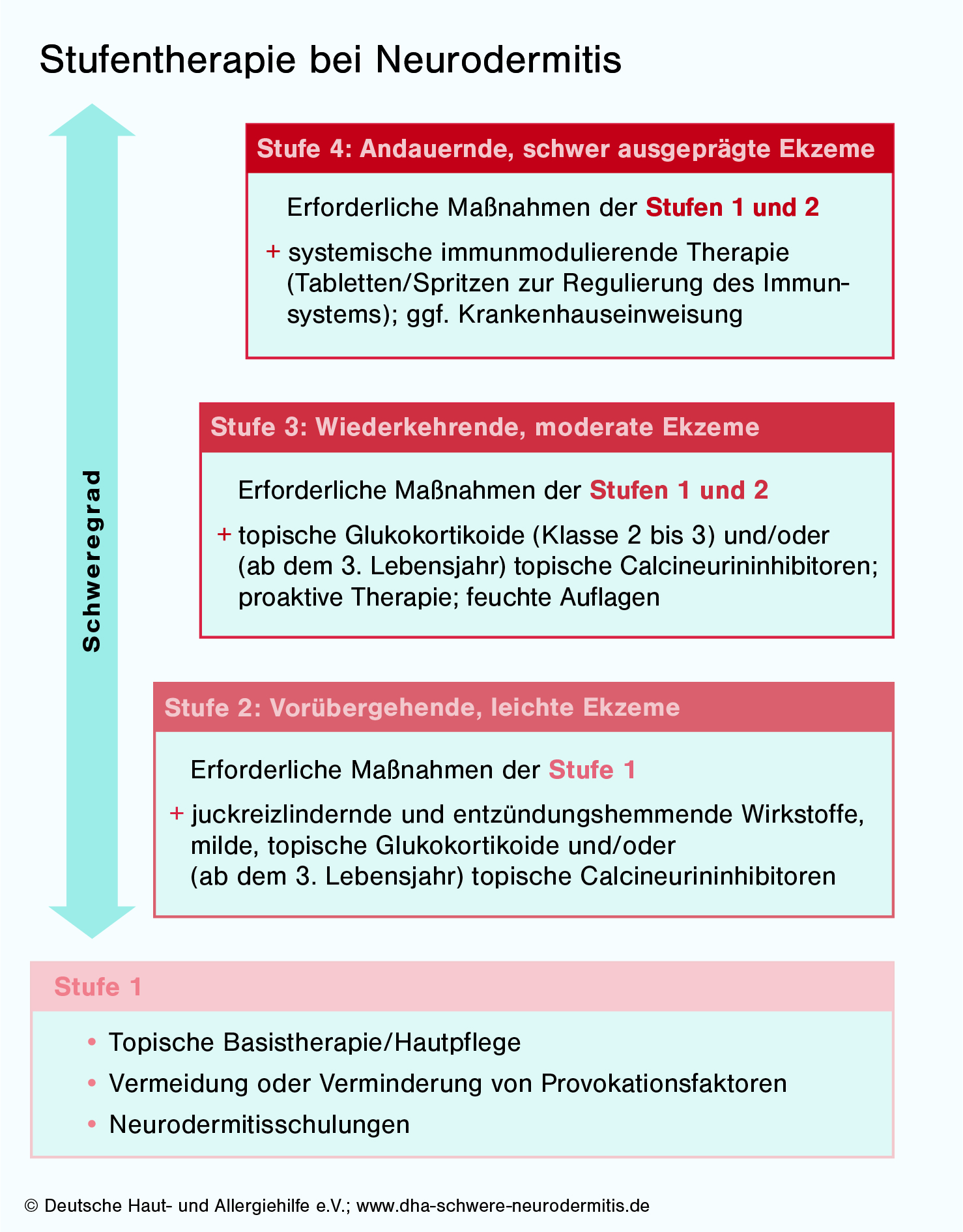 DHA Schwere Neurodermitis Stufentherapie